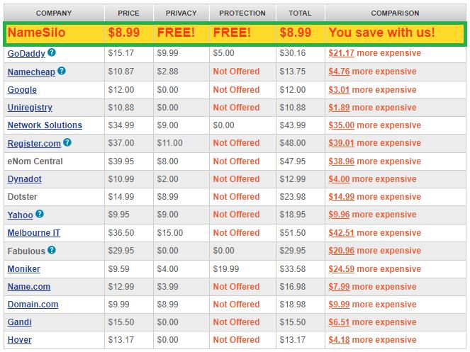 so sánh giá tên miền NameSilo với các nhà đăng ký khác